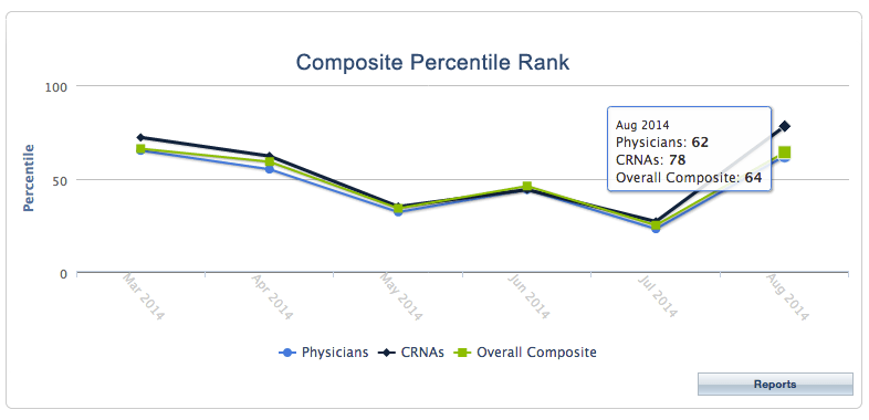 Composite Percentile Rank