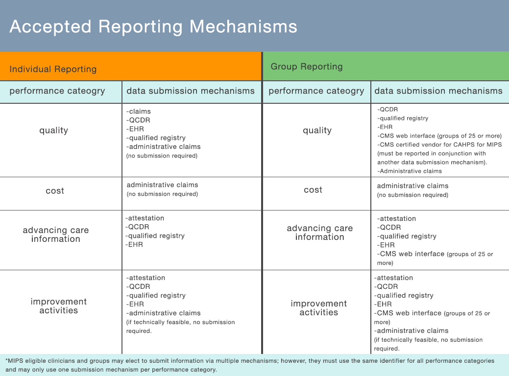 accepted-reporting-mechanisms