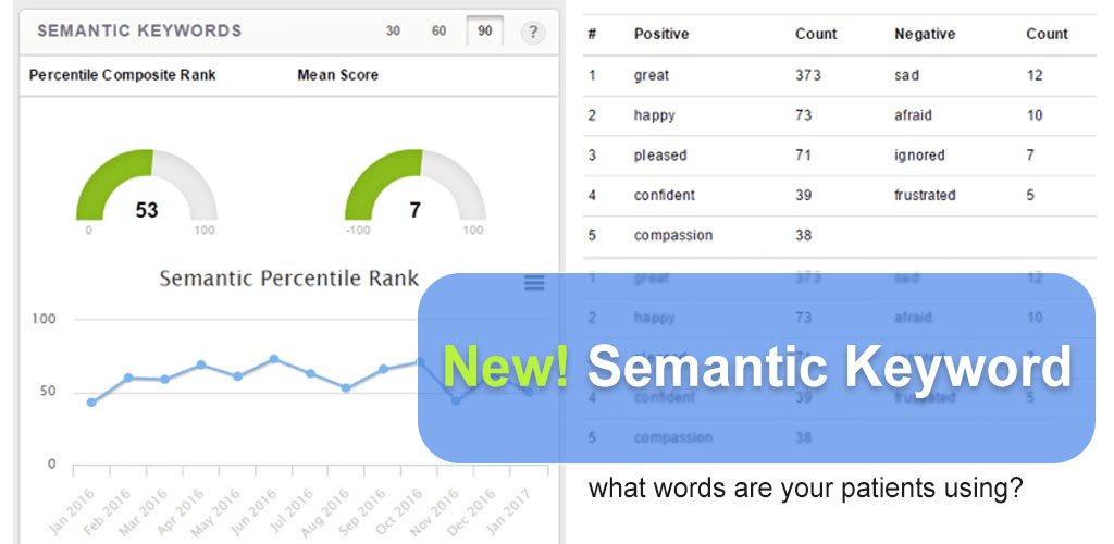 New Semantic Keywords Header