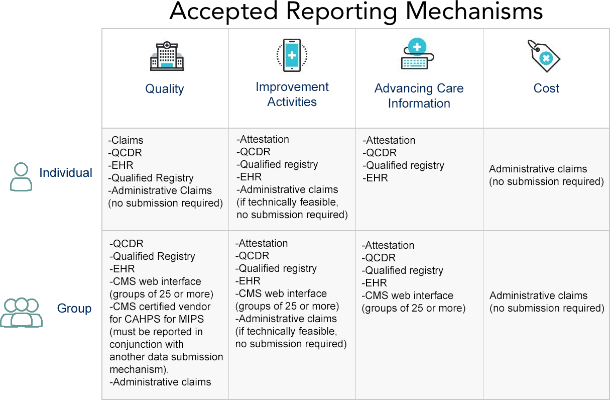 Accepted MIPS Reporting Mechanisms