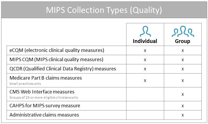 MIPS Collection Types