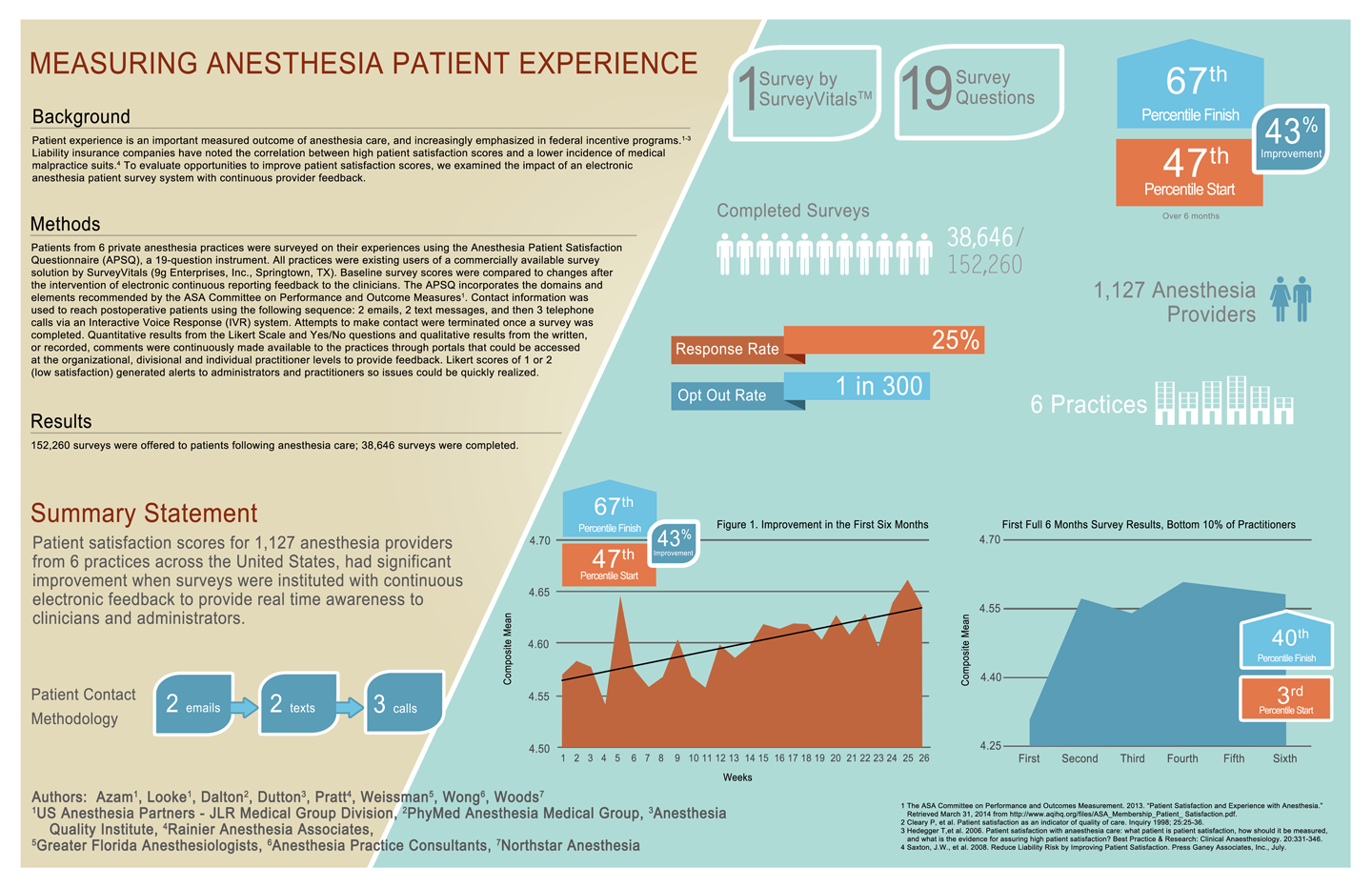 Measuring Anesthesia Patient Experience