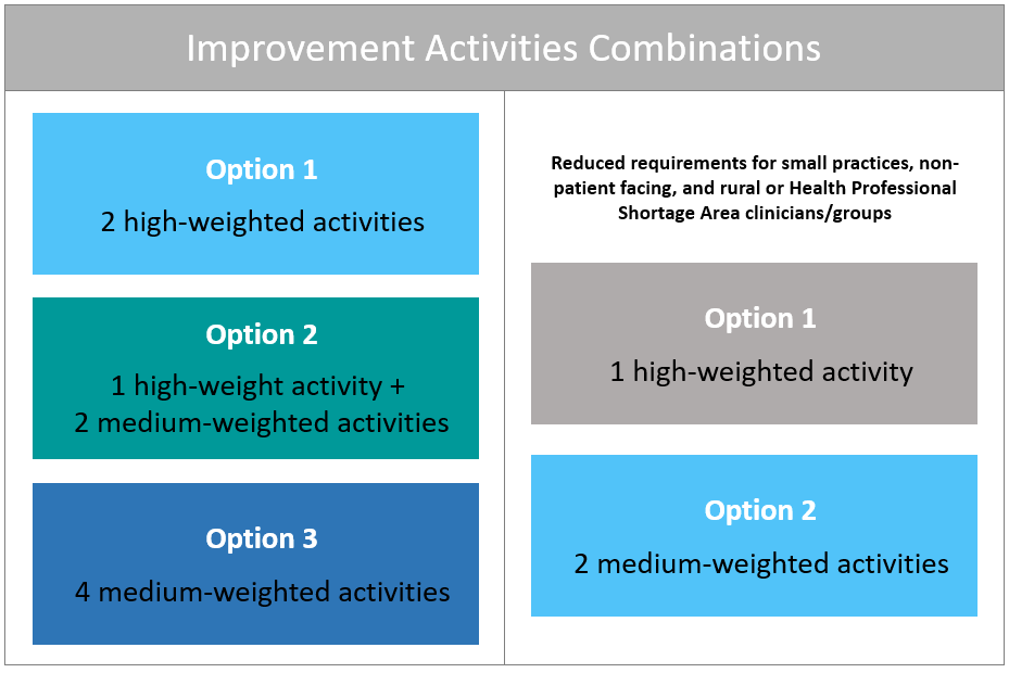 MIPS Improvement Activities