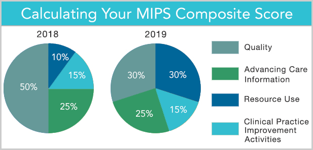 Calculating Your MIPS Score
