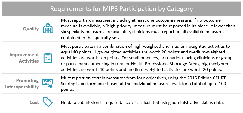MIPS Participation Requirements