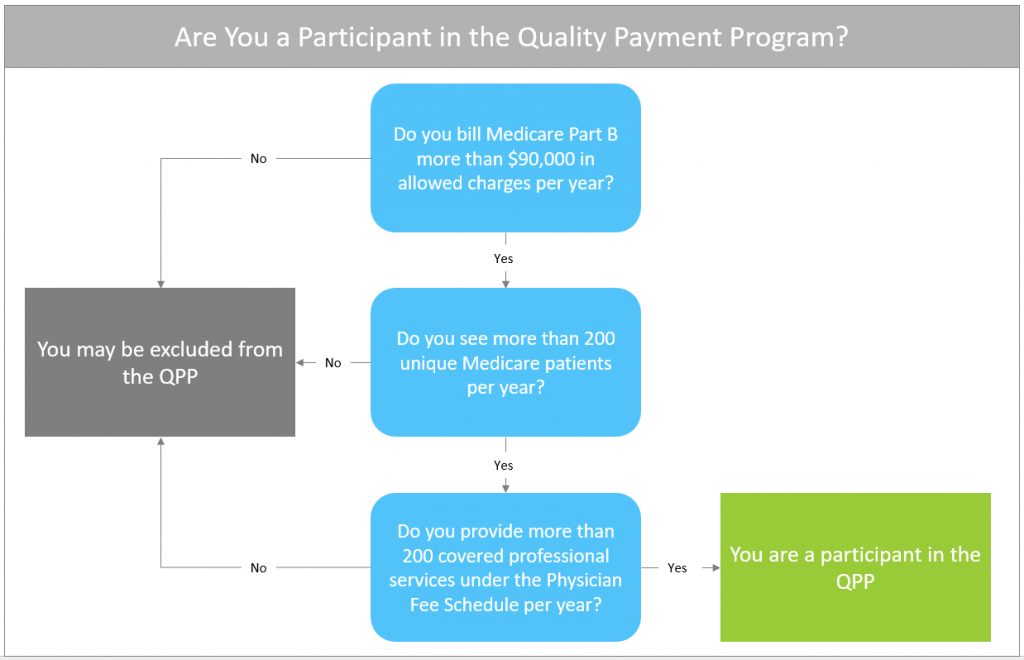 Quality Payment Program Participation