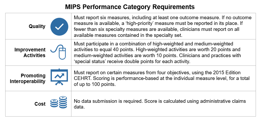 MIPS Requirements