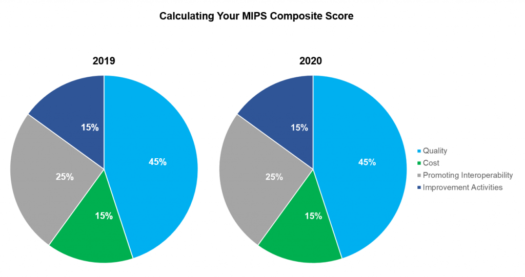 MIPS Category Weights