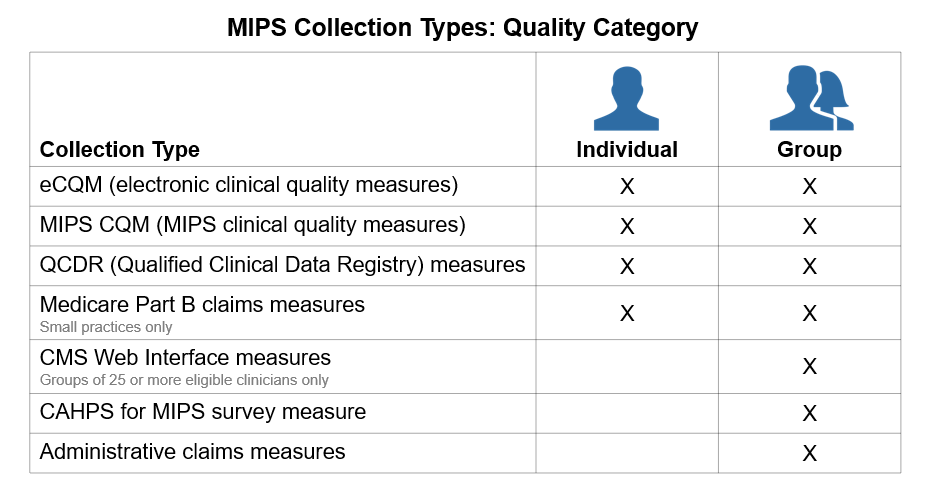 MIPS Data Collection