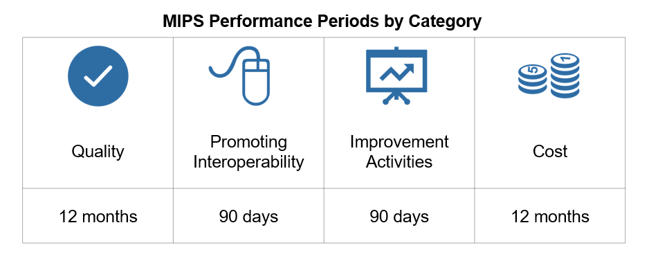 MIPS Performance Periods