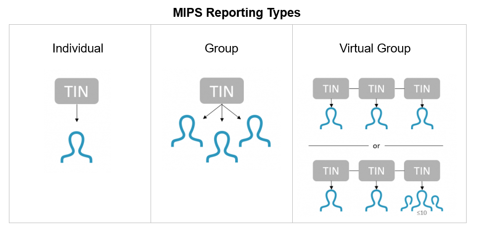 MIPS Individual and Group Reporting